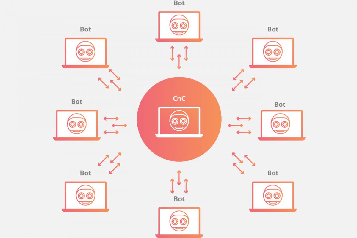 O que é uma botnet? 1